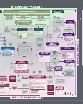 Itsm Chart V2.0