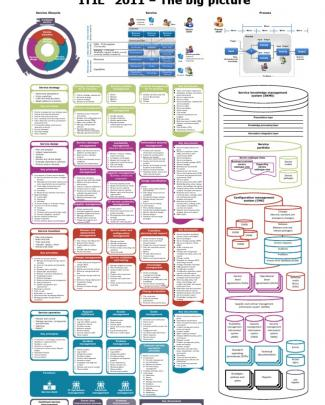 Itil 2011 - The Big Picture V.2.0 - Cfn People