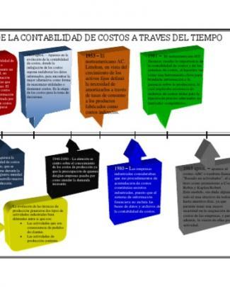 Historia De Los Costos (linea De Tiempo)